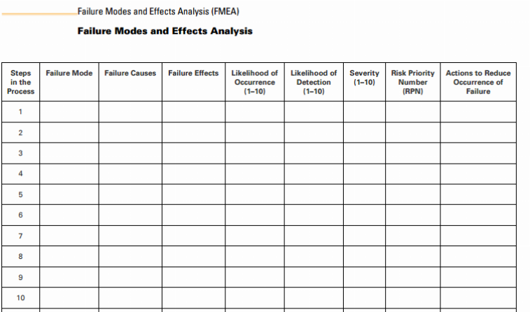 process fmea template - tools and templates